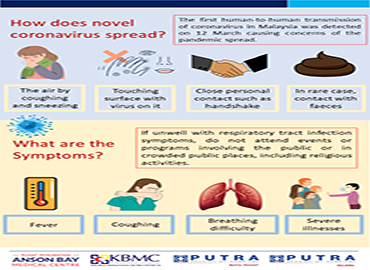 How does novel coronavirus speread & what are the symptoms?